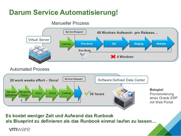 Darum Service Automatisierung! Service Definition Blueprint Policy POC1 POC2 Catalog Provision QA Staging Release 40 Woche...