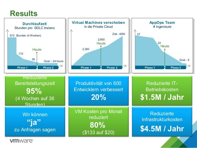 Results Phase 1 Phase 2 Durchlaufzeit Stunden pro SDLC Instanz 172 36 Heute Phase 1 Phase 2 Virtual Machines verschoben in...