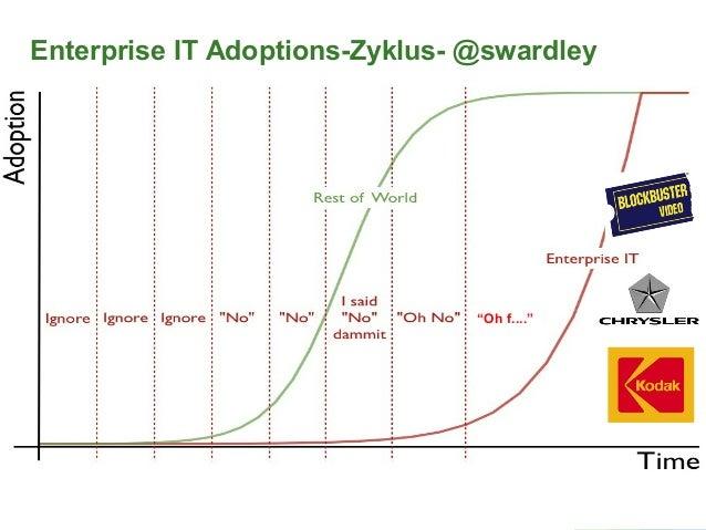 """""""Oh f...."""" Enterprise IT Adoptions-Zyklus- @swardley"""