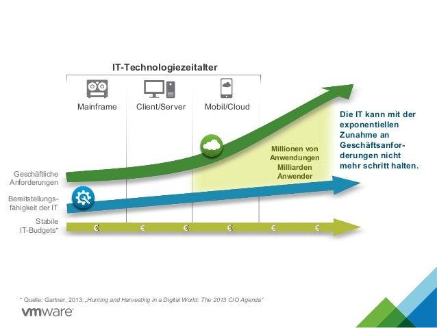Mobil/Cloud IT-Technologiezeitalter Mainframe Client/Server Die IT kann mit der exponentiellen Zunahme an Geschäftsanfor- ...