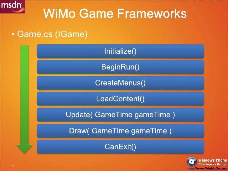 WiMo Game Frameworks<br />Game.cs (IGame)<br />Initialize()<br />BeginRun()<br />CreateMenus()<br />LoadContent()<br />Upd...