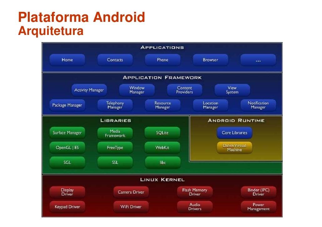 Plataforma Android Arquitetura