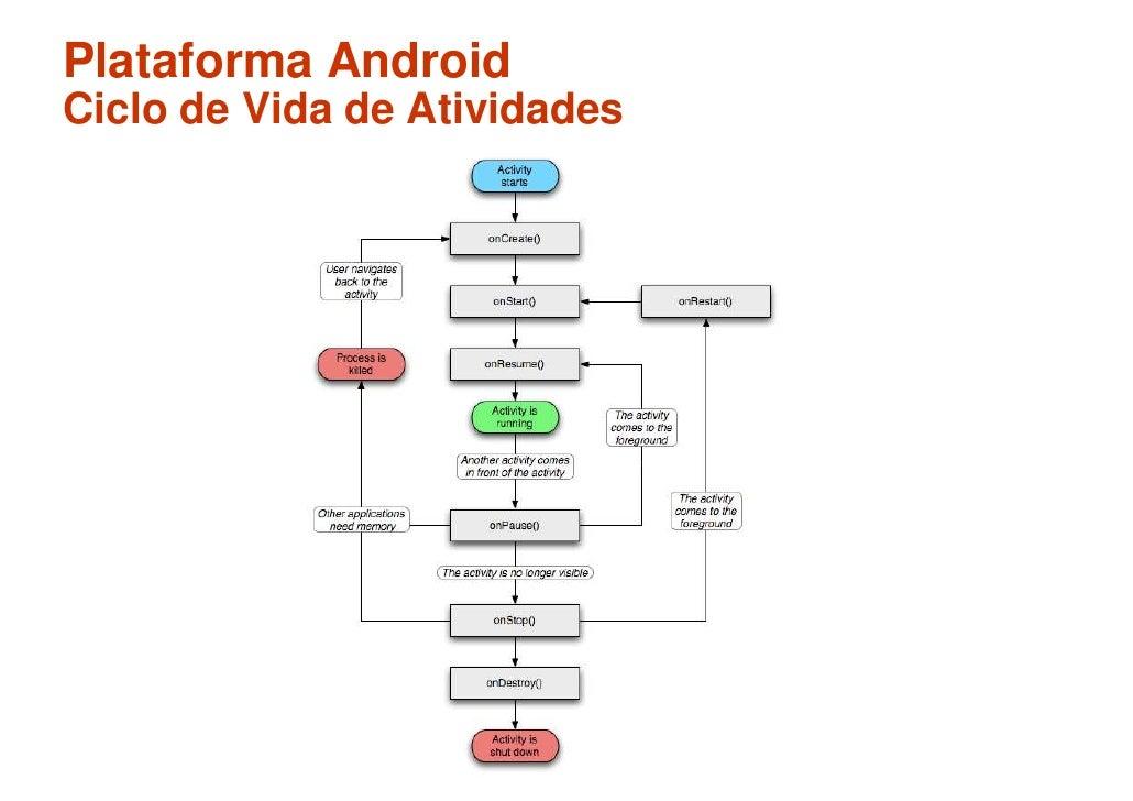Plataforma Android Ciclo de Vida de Atividades