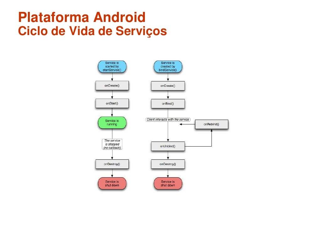Plataforma Android Ciclo de Vida de Serviços