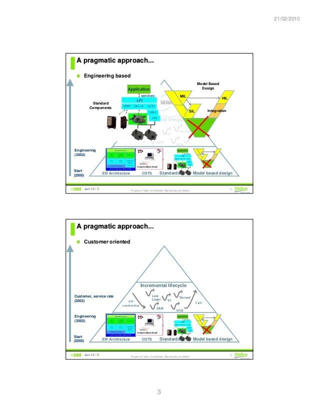 20100121 03 - Présentation CMMi Valeo Slide 3