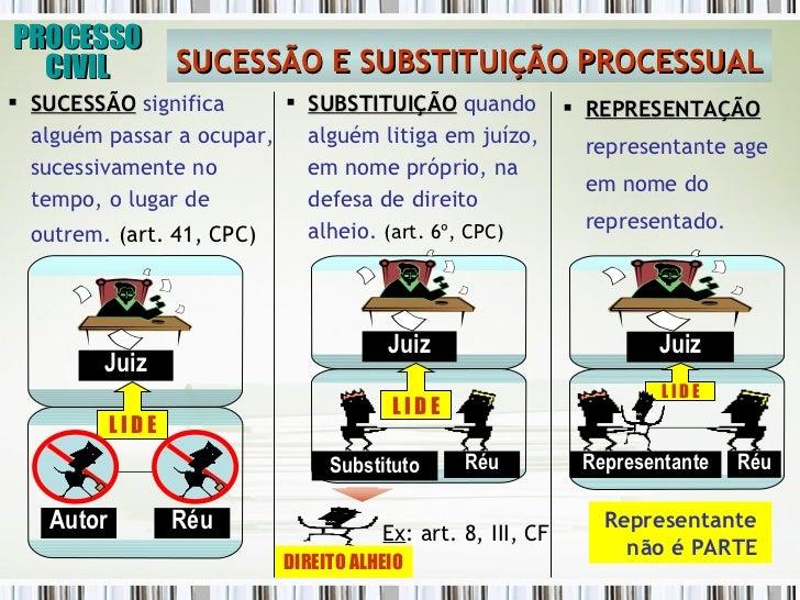 Processo Civil (Litisconsórcio, Assistência e  Intervenção de Terceiros) Slide 3