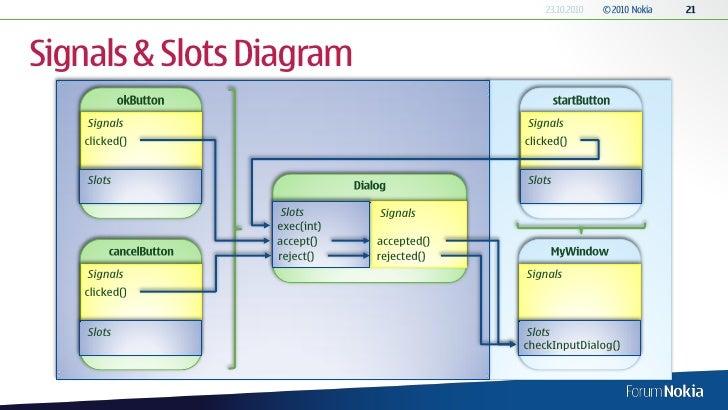 Qt signals slots multiple inheritance / Casino xo bulgaria