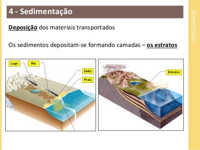 SEDIMENTAÇÃO  4 - Sedimentação  Deposição dos materiais transportados  Os sedimentos depositam-se formando camadas – os es...