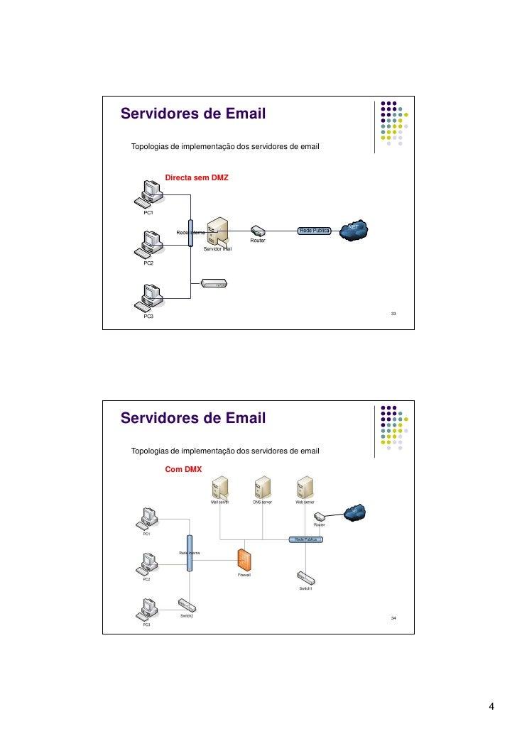 03 Servidores De Email Modulo 8 27 A 43