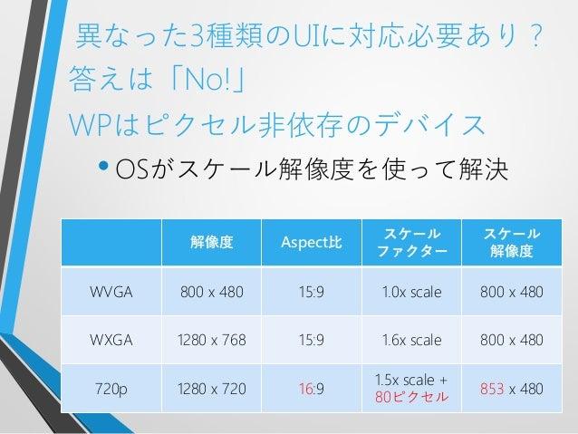 異なった3種類のUIに対応必要あり?答えは「No!」WPはピクセル非依存のデバイス•OSがスケール解像度を使って解決解像度 Aspect比スケールファクタースケール解像度WVGA 800 x 480 15:9 1.0x scale 800 x ...