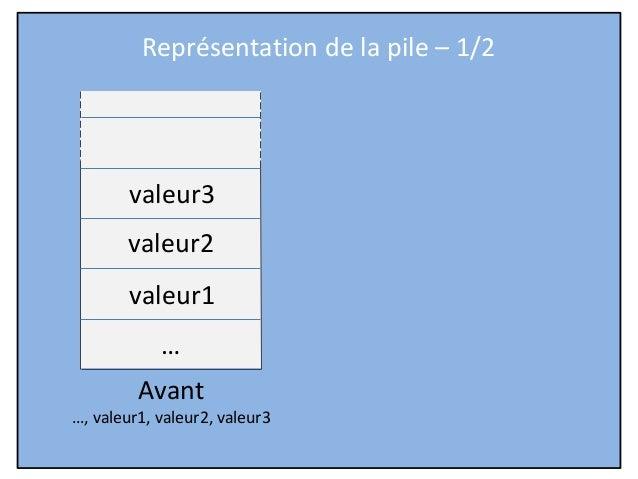 Représentation de la pile – 1/2  valeur3 valeur2 valeur1 … Avant …, valeur1, valeur2, valeur3