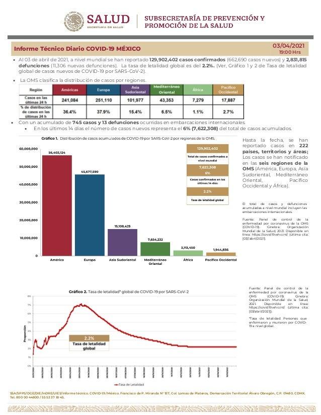 SSA/SPPS/DGE/DIE/InDRE/UIES/Informe técnico. COVID-19 /México. Francisco de P. Miranda N° 157, Col. Lomas de Plateros, Dem...