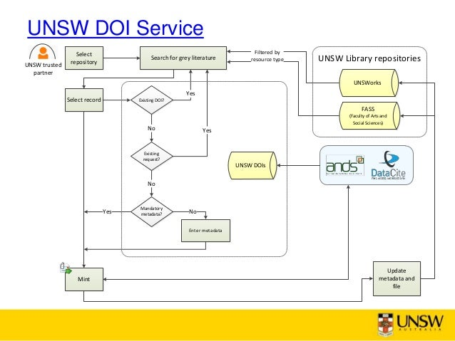 UNSW DOI Service UNSWorks FASS (Faculty of Arts and Social Sciences) UNSW Library repositories UNSW DOIs Select record Exi...