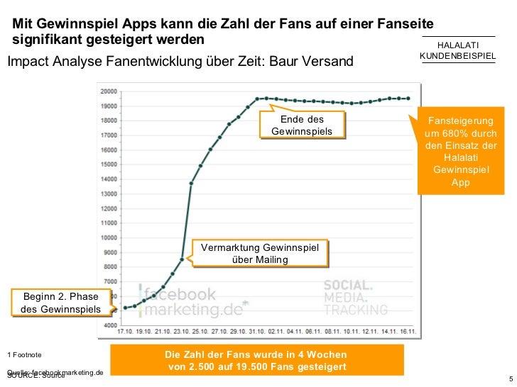 Mit Gewinnspiel Apps kann die Zahl der Fans auf einer Fanseite signifikant gesteigert werden HALALATI KUNDENBEISPIEL Impac...