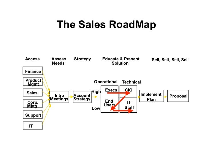 The Sales RoadMap Access ess on sales calendar, customer buying map, strategy map, california state freeway map, sales car, portland oregon map, sales route map,