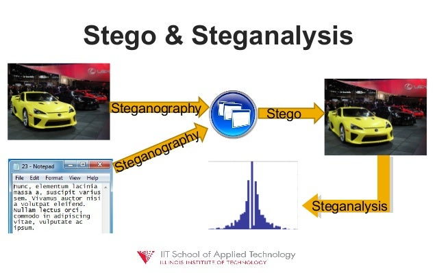 steganalysis lsb insertion method Abstract a stenographic system of least significant bit (lsb) insertion method  with key is accomplished and designed by matlab programming language.