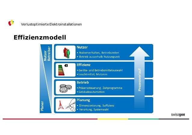 Effizienzmodell Verlustoptimierte Elektroinstallationen Nutzer Effizienz Betrieb Planung Anforderung Büronutzung 500 Lux