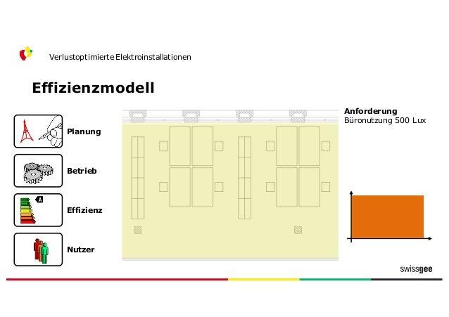 Effizienzmodell Verlustoptimierte Elektroinstallationen Nutzer Effizienz Betrieb Planung 500  lx Planung Beleuchtungsstä...