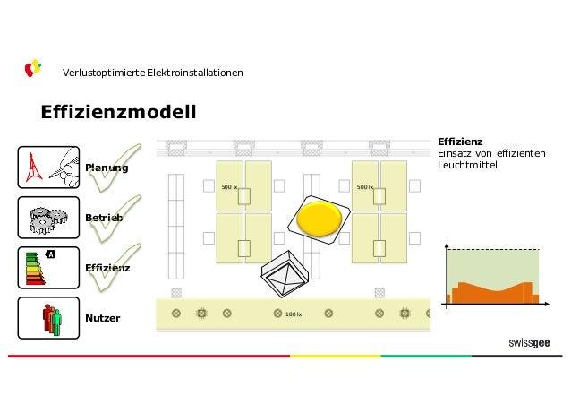 Effizienzmodell Verlustoptimierte Elektroinstallationen Nutzer Effizienz Betrieb Planung 500  lx Nutzer Wartung und Unte...