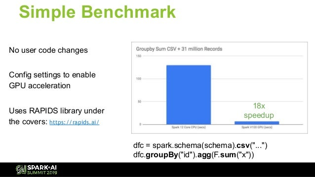 Accelerating Machine Learning Workloads and Apache Spark