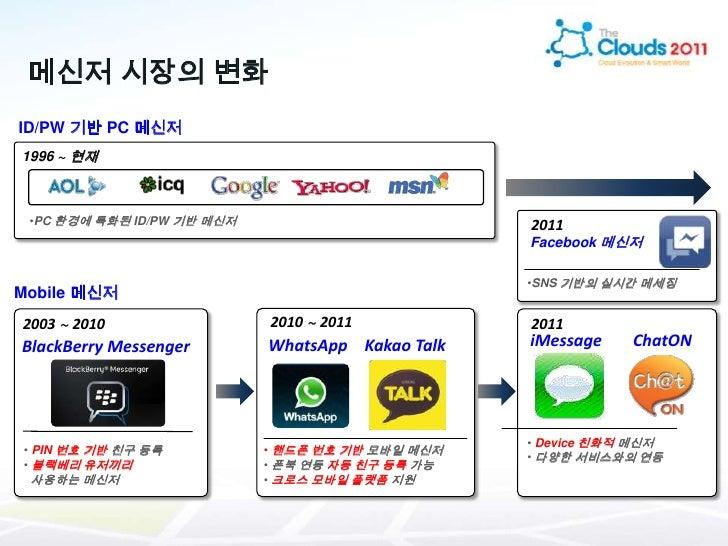 클라우드 인프라 기반 서비스 개발 - ChatON Slide 3