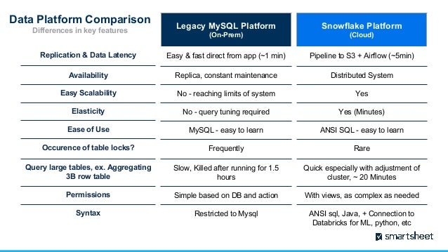Smartsheet's Transition to Snowflake and Databricks: The Why and Imme…
