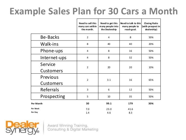 Monthly Sales Plan Format Sasolo Annafora Co