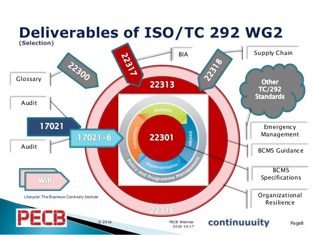 Organizational Resilience – How ISO 22316 Provides Guidance for Your …