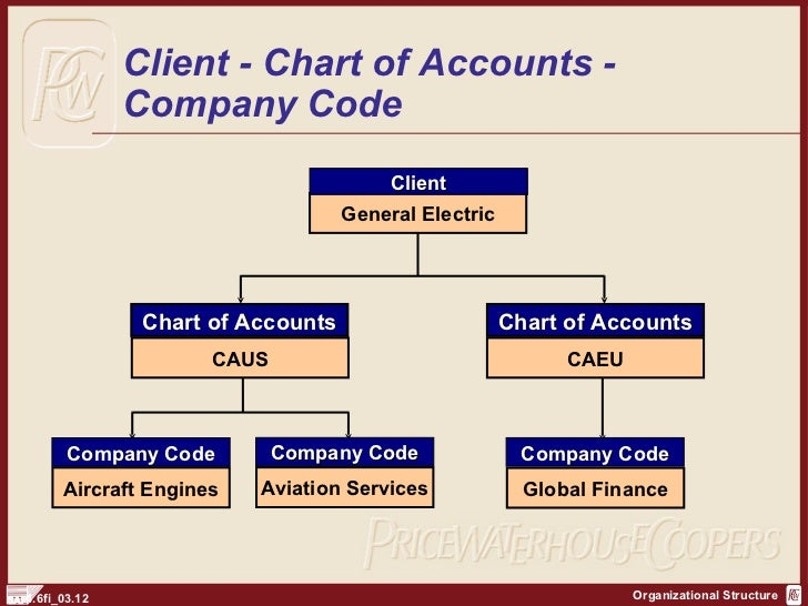 """general electric company organization structure management essay Essays ge case study ge case study  technology and destroy competition from nicholas tesla's alternating current (ac) """"in 1892, a merger of edison general electric company and."""