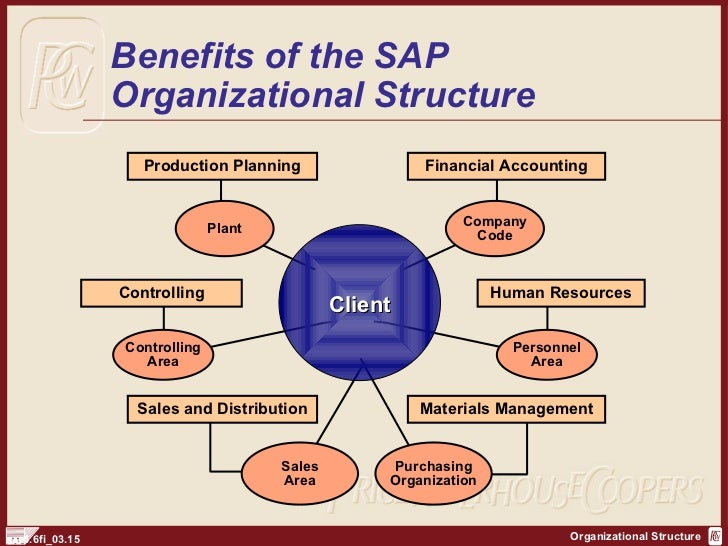 organizational structure at general electric essay Transcript of organizational analysis: general electric organizational culture - accept ambiguity and lack of structure long-term orientation.