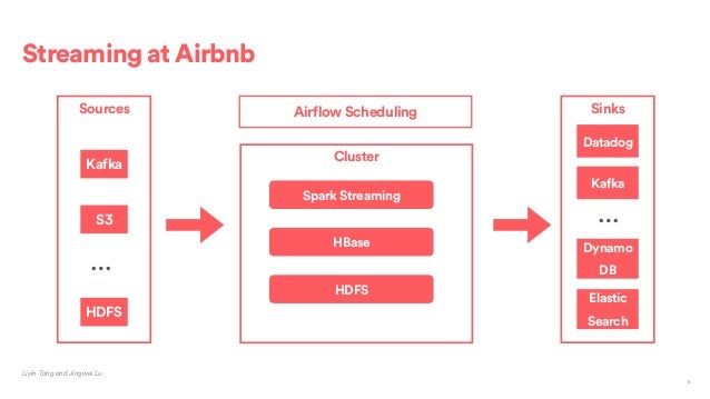 Building Data Product Based on Apache Spark at Airbnb with
