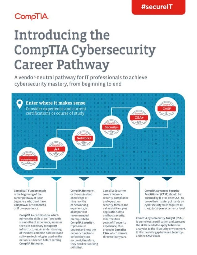 CompTIA Cybersecurity Career Pathway