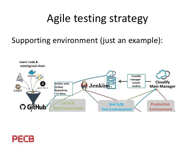 Cyber Security testing in an agile environment