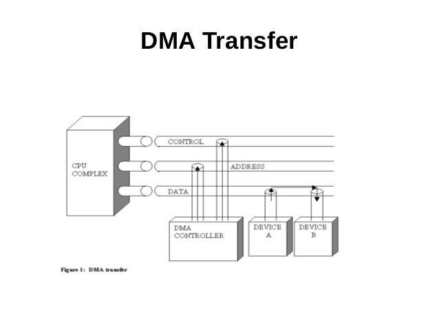 Direct Memory Access (DMA)-Wor...