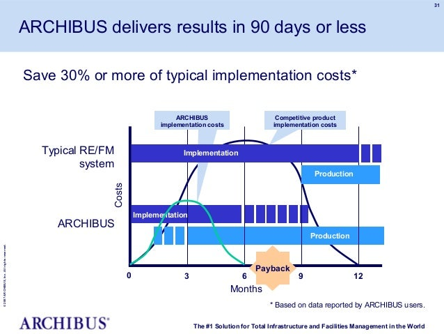 Archibus_Overview