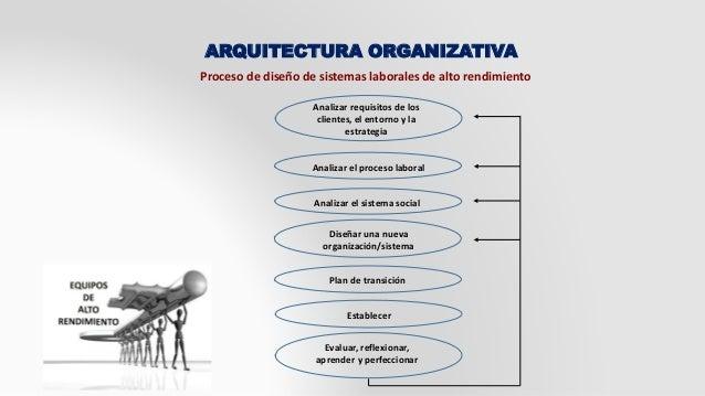 ARQUITECTURA ORGANIZATIVA  Proceso de diseño de sistemas laborales de alto rendimiento  Analizar requisitos de los  client...