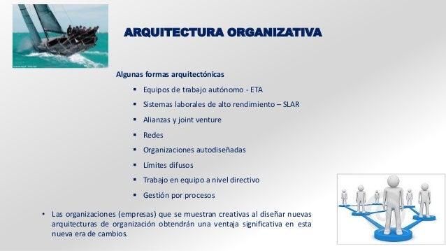 ARQUITECTURA ORGANIZATIVA  Algunas formas arquitectónicas   Equipos de trabajo autónomo - ETA   Sistemas laborales de al...