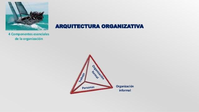 ARQUITECTURA ORGANIZATIVA  Organización  informal  4 Componentes esenciales  de la organización