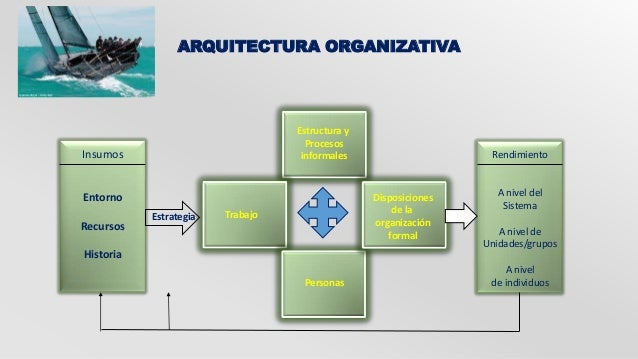 ARQUITECTURA ORGANIZATIVA  Estructura y  Procesos  informales  Trabajo  Personas  Rendimiento  A nivel del  Sistema  A niv...
