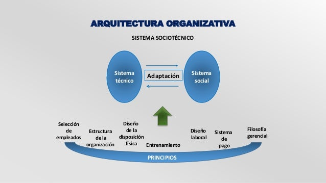 ARQUITECTURA ORGANIZATIVA  SISTEMA SOCIOTÉCNICO  Sistema  técnico  Sistema  social  Adaptación  Filosofía  gerencial  Sele...