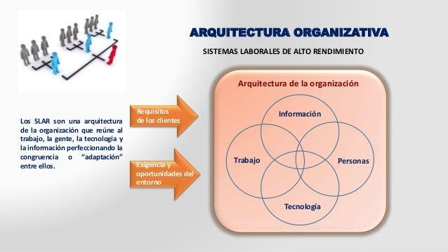 ARQUITECTURA ORGANIZATIVA  Arquitectura de la organización  Información  Personas  Tecnología  Trabajo  Requisitos  de los...