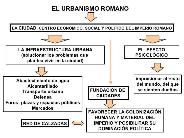 EL URBANISMO ROMANO LA  CIUDAD , CENTRO ECONÓMICO, SOCIAL Y POLÍTICO DEL IMPERIO ROMANO LA INFRAESTRUCTURA URBANA (solucio...