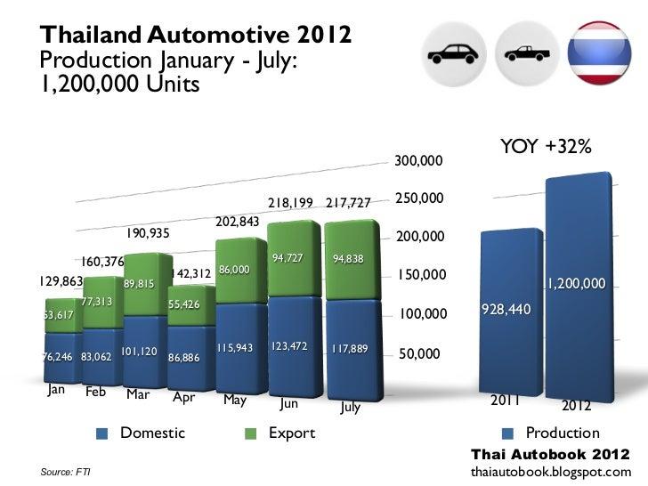 Thailand Automotive 2012Production January - July:1,200,000 Units                                                         ...