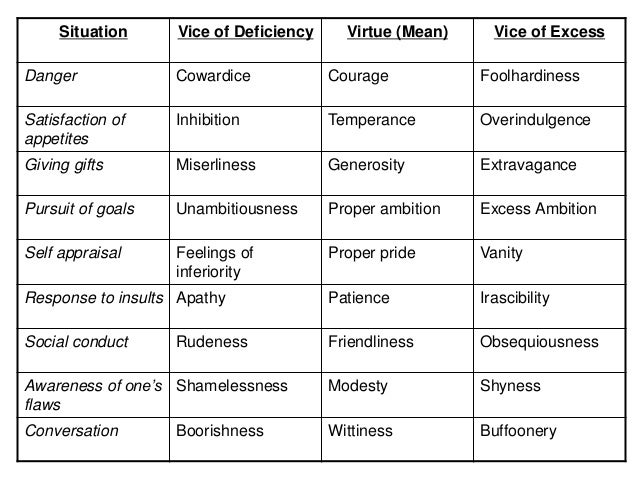 Catholic virtues and vices