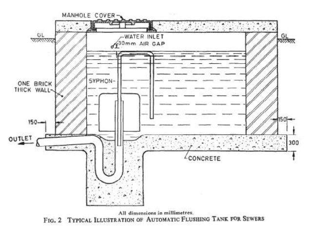 Sewer Appurtanances