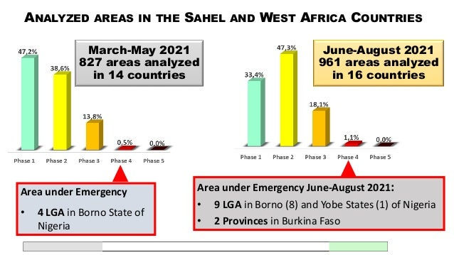 Area under Crisis and worst situation : • Lac Chad Basin: Diffa in Niger, Adamawa, Borno and Yobe States and Centre of Nig...