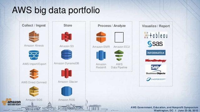 Big Data And Analytics On Aws