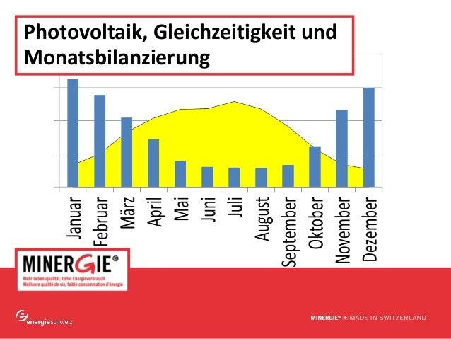 www.minergie.ch Photovoltaik,Gleichzeitigkeitund Monatsbilanzierung