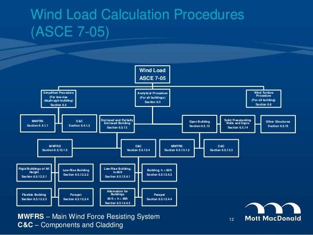 wind load calculation procedures asce