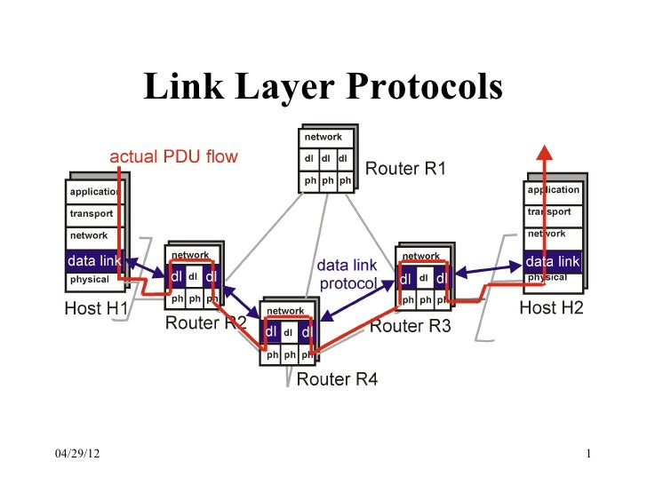 Link Layer Protocols04/29/12                          1